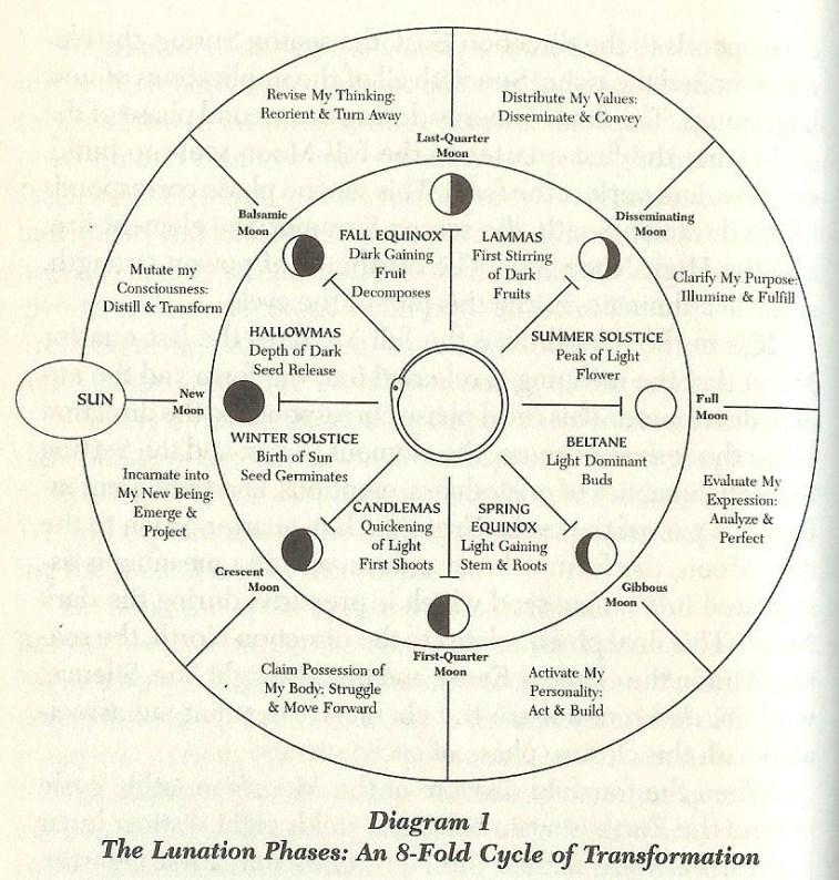 lunationphasediagram